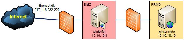 Using the Apache HTTP Server (mod_proxy) as a reverse proxy to a
